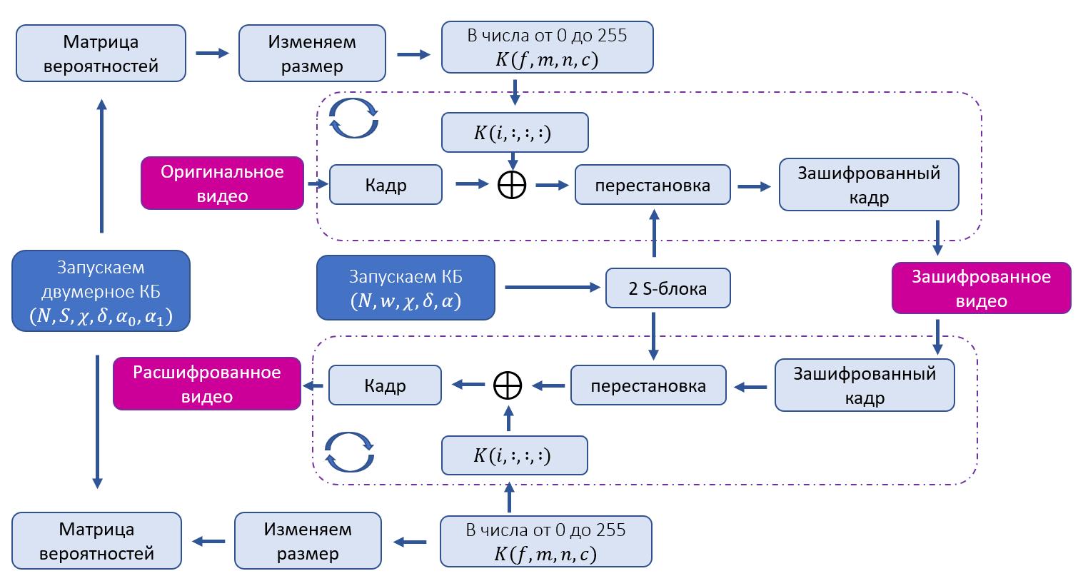 Схема шифрования и расшифрования видео