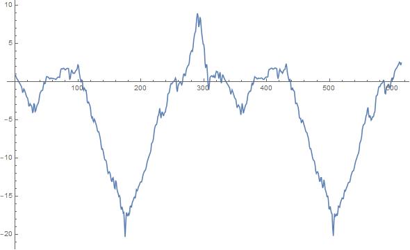 Результат вычисления квадрата разницы без постоянного слагаемого