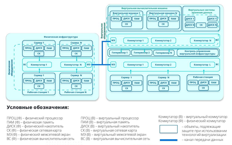 Структурная схема «глазами аттестатора»