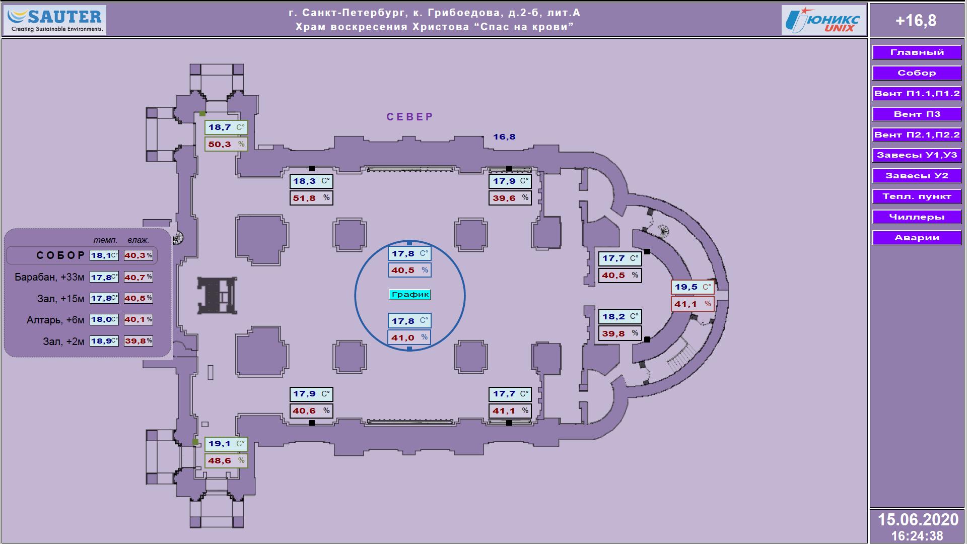 Один из экранов SCADA системы