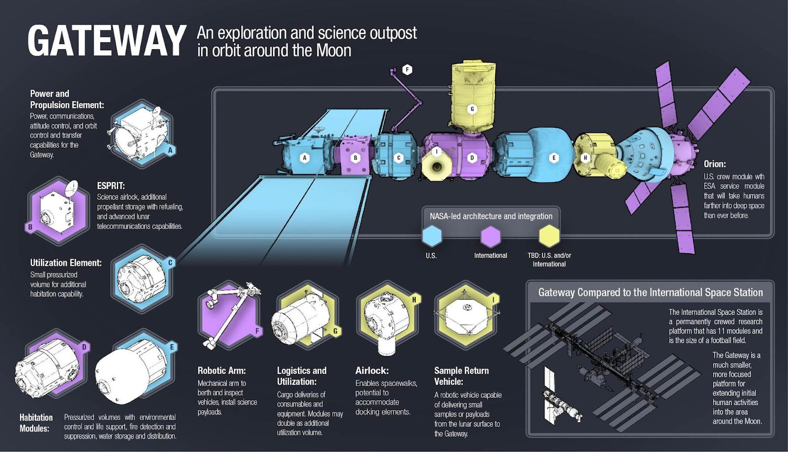 Проект лунной орбитальной станции НАСА Gateway