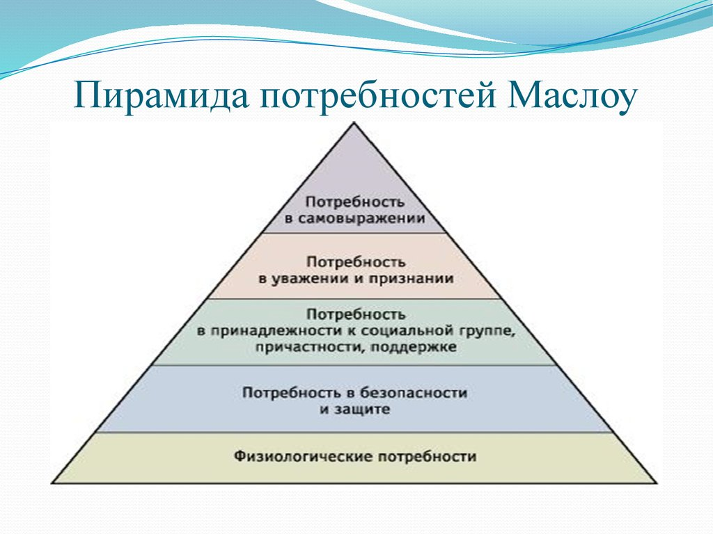 Пирамида потребностей Маслоу