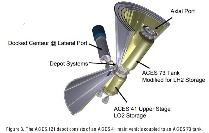 Один из вариантов соединения второй ступени ACES в стандартном варианте с доработанной ACES в виде увеличенного топливного бака без двигателей.