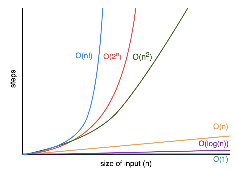 Графики вычислительной сложности