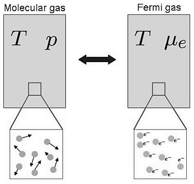 Сравнение молекулярного газа и газа Ферми