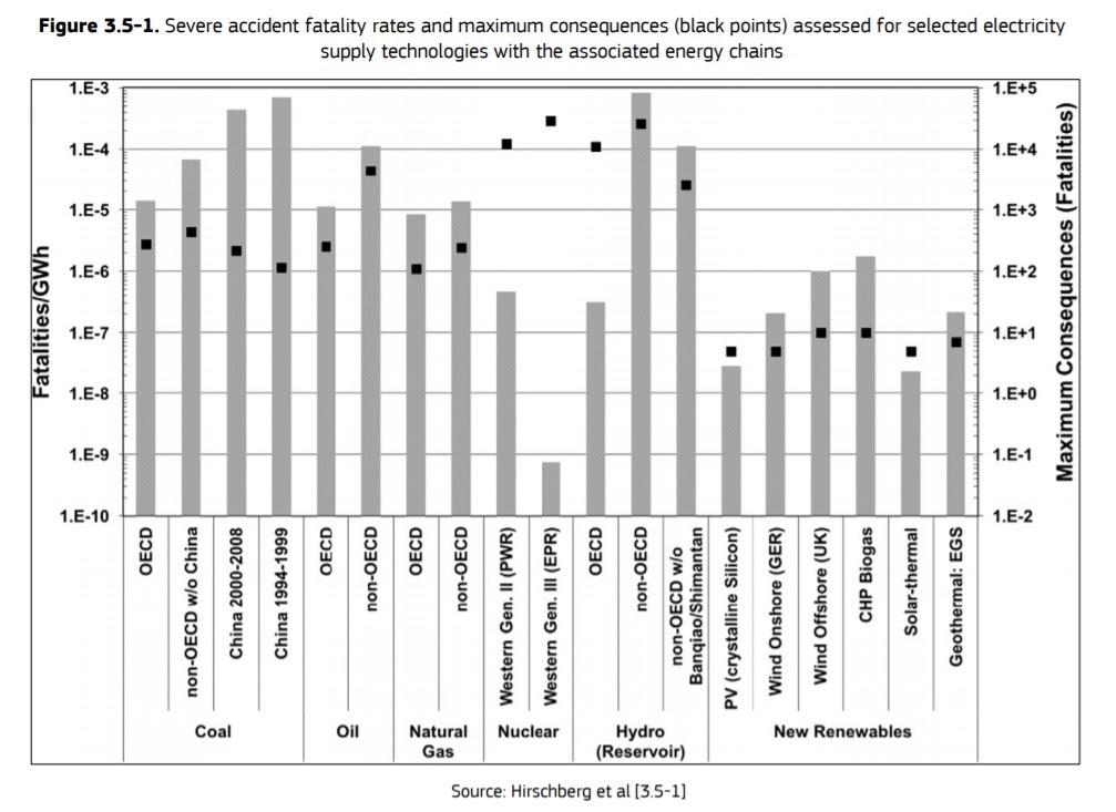 Максимальное число жертв от крупных аварий (черные точки) и удельная смертность от аварий (не обязательно самых крупных, но с жертвами) на единицу произведенной электроэнергии.