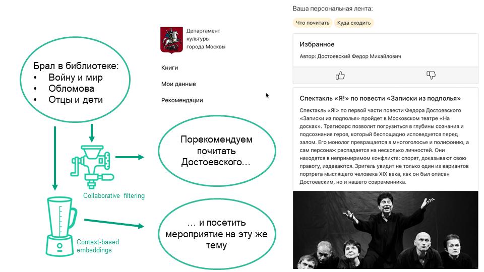 Культурные рекомендации опыт московского хакатона