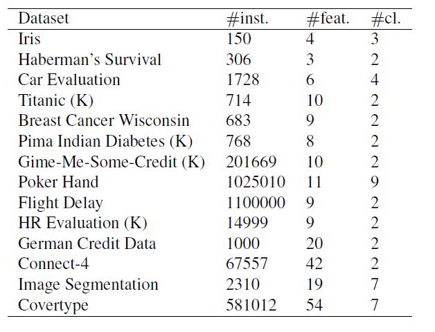 Таблица 1. Коллекция из 14 наборов данных от Kaggle (обозначается буквой (K)) и UCI: количество экземпляров (#inst.), количество объектов (#feat.) и количество классов (#cl.)
