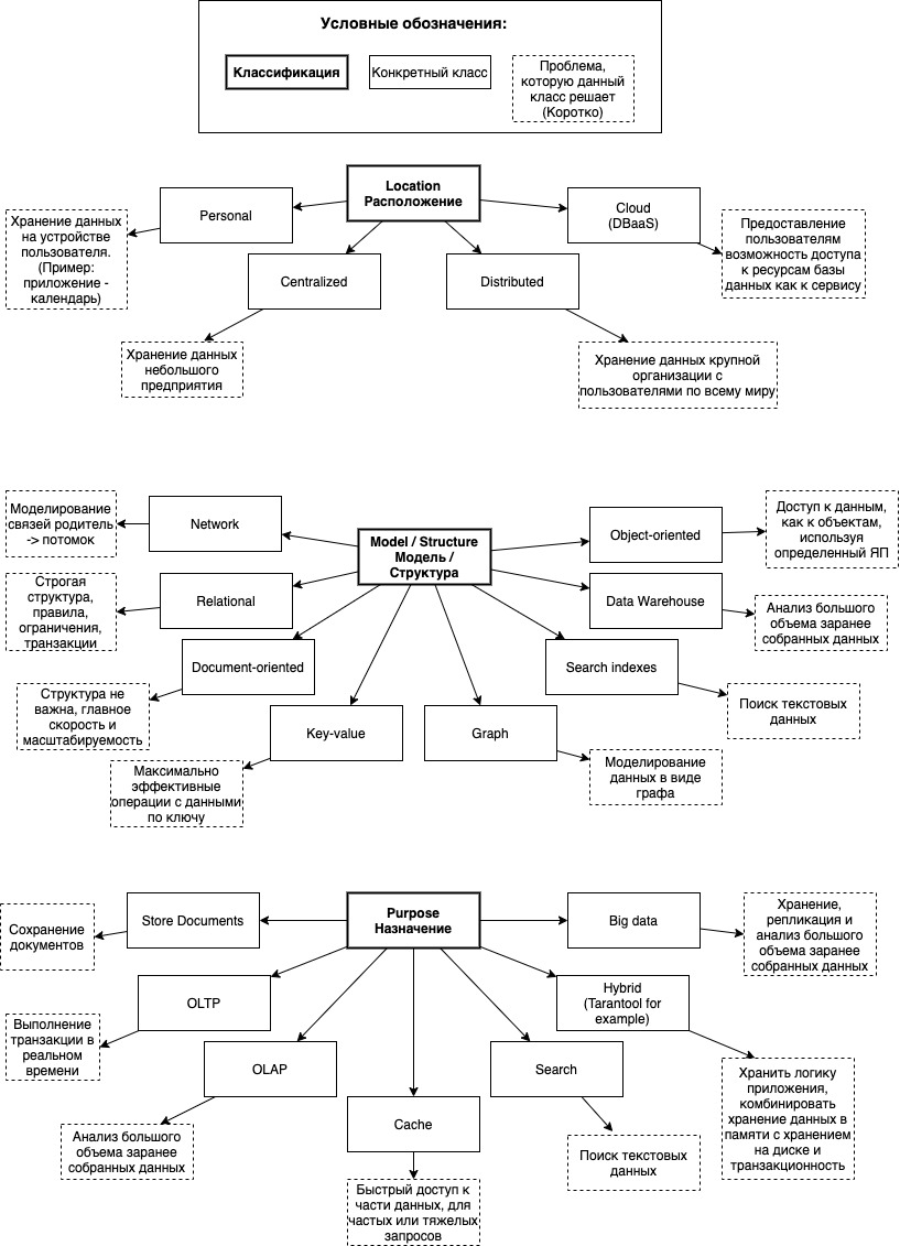 Сборник диаграмм классификаций баз данных