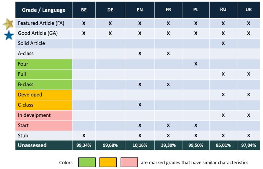 Классификация качества в разных языковых разделах Википедии