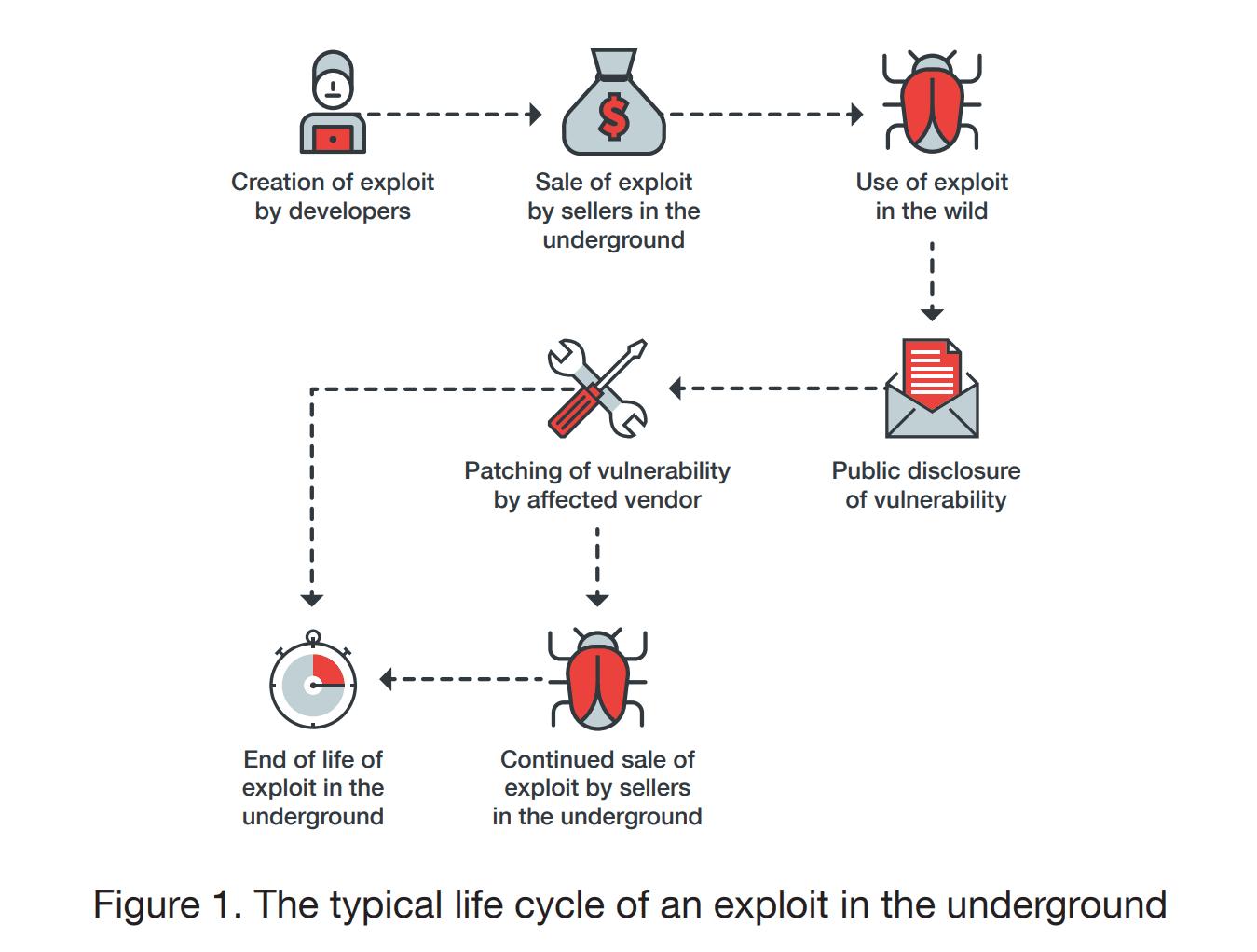Типичный жизненный цикл эксплойта. Источник (здесь и далее, если не указано иное): Trend Micro