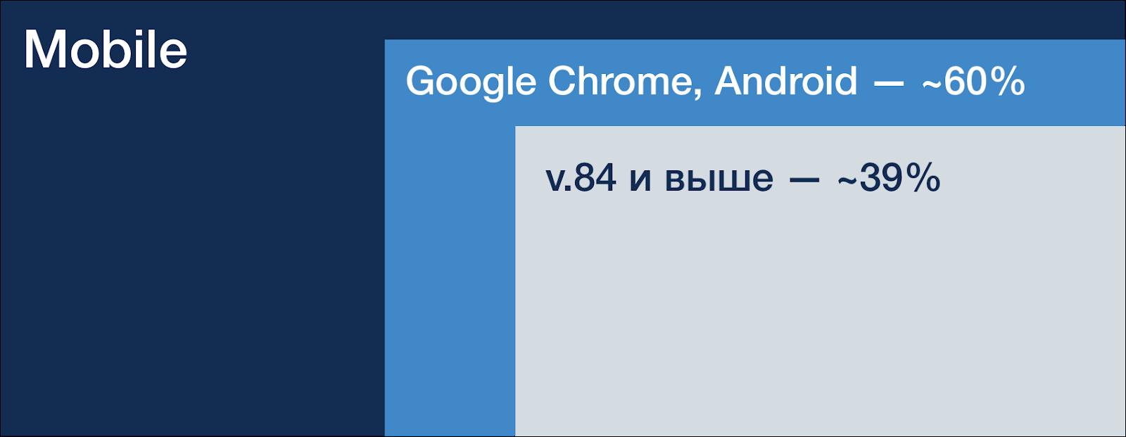Количество пользователей Chrome на Android v.84 (на примере статистики Lenta.ru)