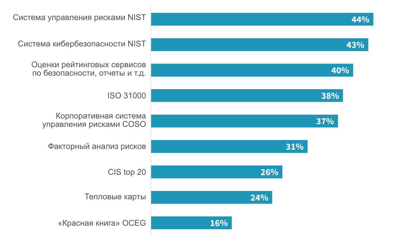 Фреймворки и стандарты, используемые для управления киберрисками. Источник: ESG
