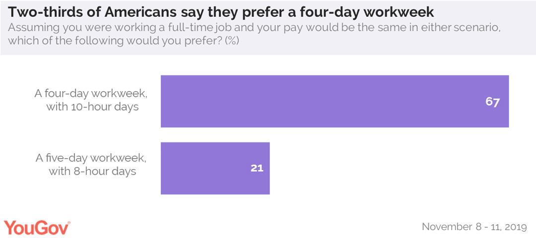 67 процентов американцев говорят, что предпочитают 4-дневную рабочую неделю