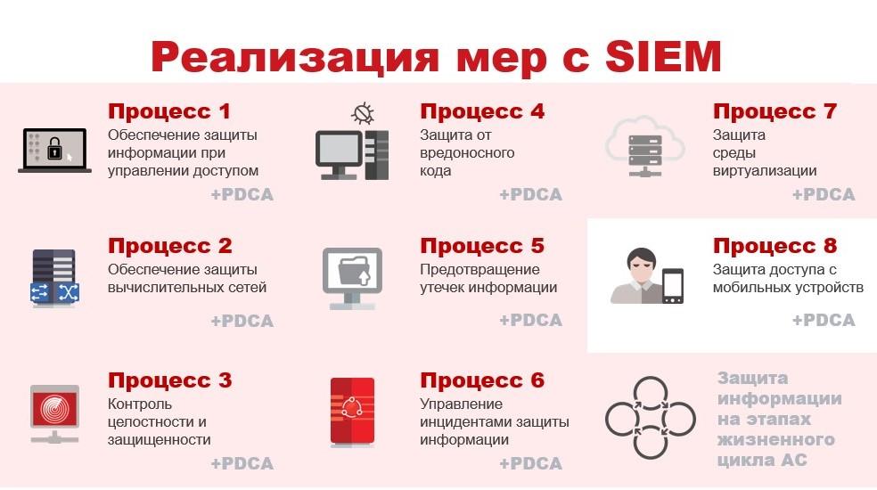 Больше чем compliance. Как выявлять кибератаки и выполнять требования ГОСТР57580.1-2017 с помощью SIEM-системы