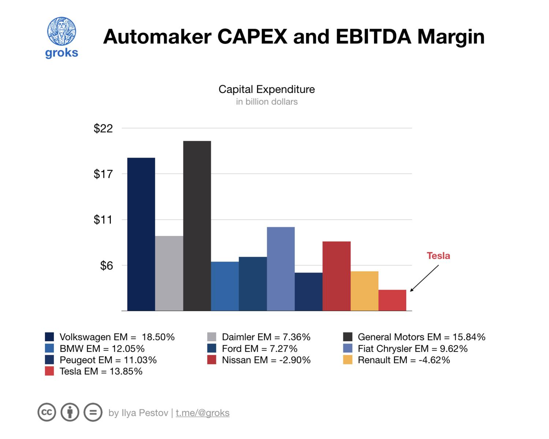 Капитальные расходы и маржинальность EBITDA