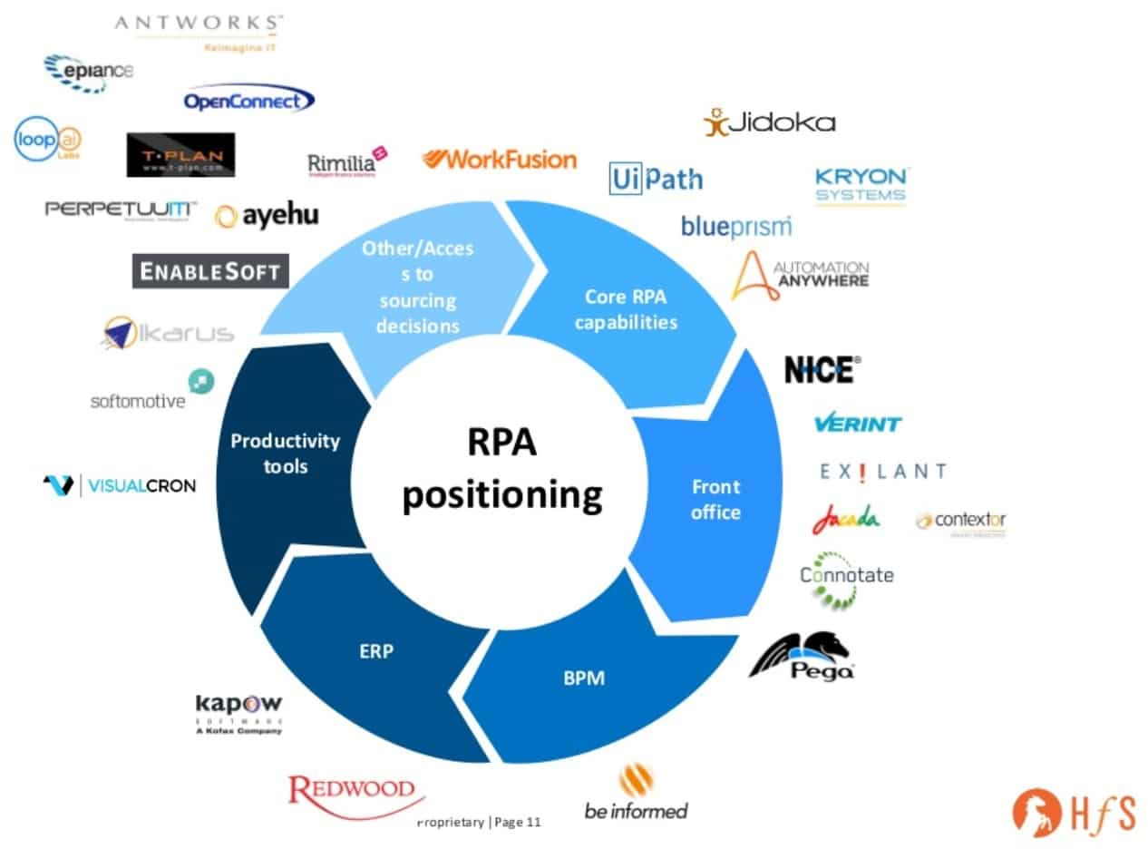 RPA products