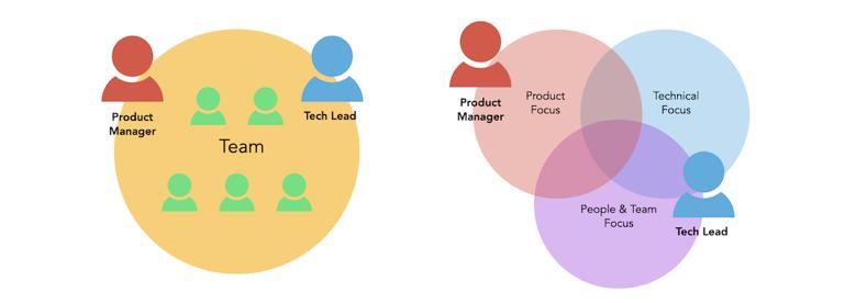 Команда с Product-менеджером и техлидом