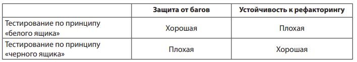 Рис. 9 - Достоинства и недостатки тестирования по принципу черного ящика и белого ящика