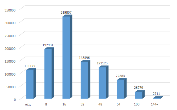 Распределение числа выводов микроконтроллеров