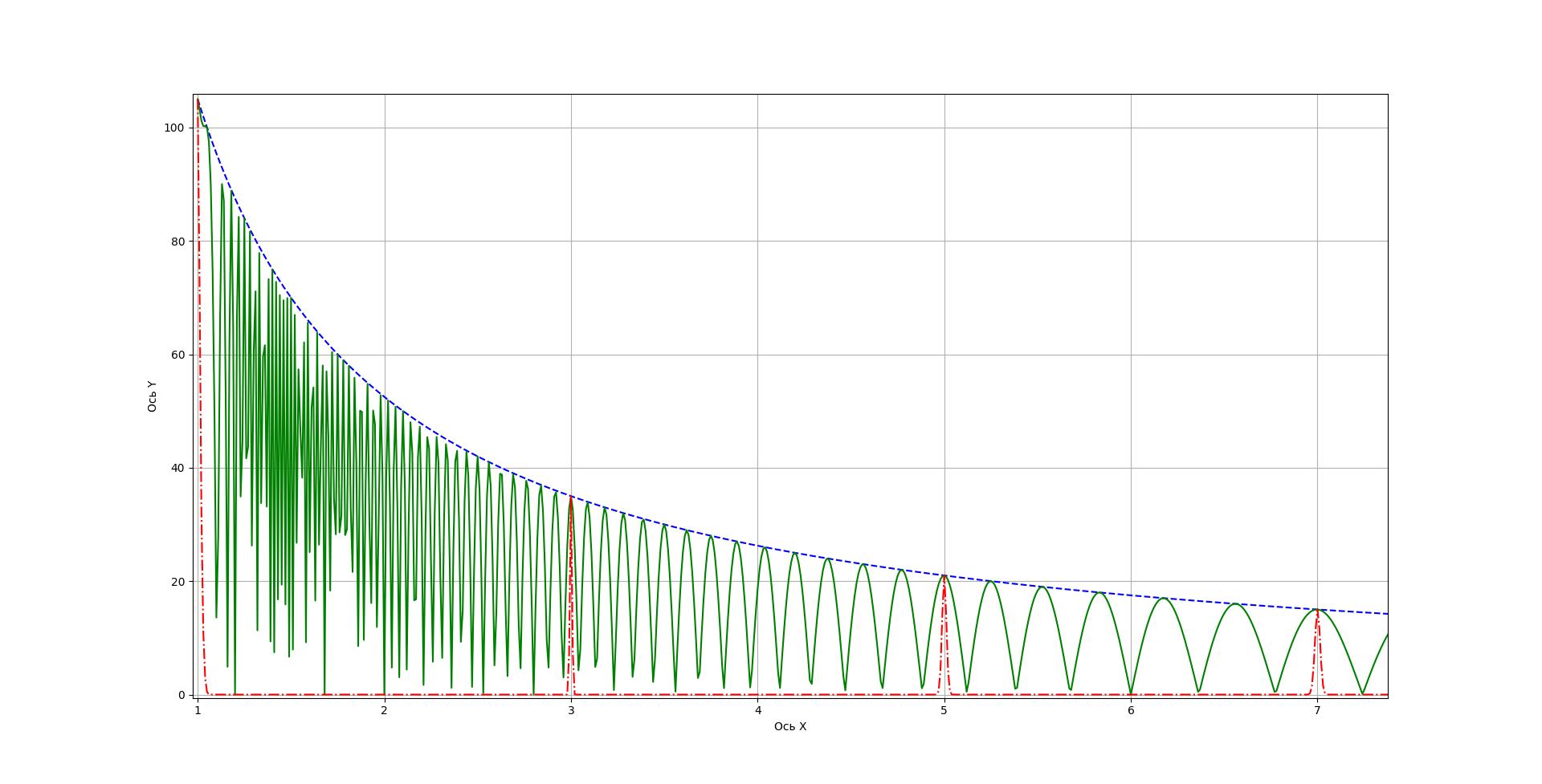 Рисунок 4 - Гипербола f(x)=105/x и возможные делители