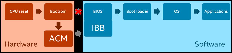 Схема процесса загрузки компьютера с Intel Boot Guard