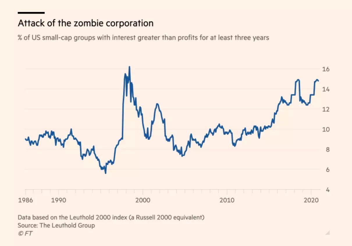 Количичество зомби-компаний