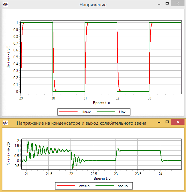 Рисунок 3.5.23. Графики изменения переходных процессов в контуре при изменении R и С.