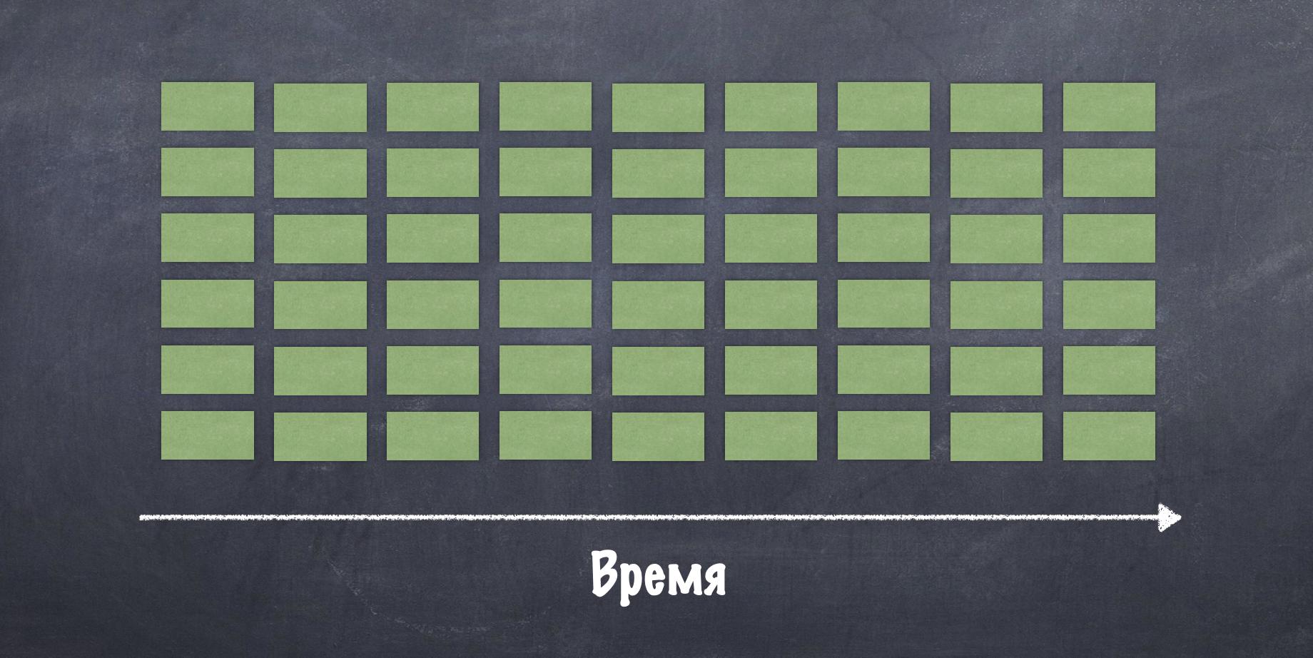 Хорошо загруженный реактор (задачи равномерно распределены). 54 блокирующих задачи (каждая по 1сек), round-robin распределение по 6 рельсам