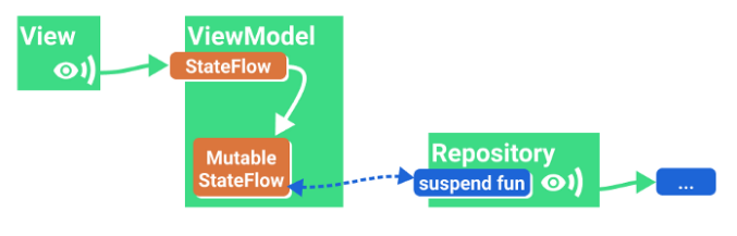 Показ результата однократной операции с модифицированным держателем данных (StateFlow)