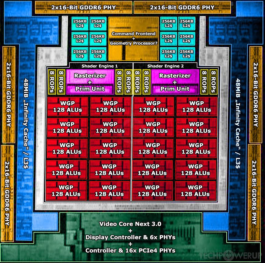 Видеоядро AMD Navi 22 Источник изображения - https://www.techpowerup.com/gpu-specs/amd-navi-22.g951