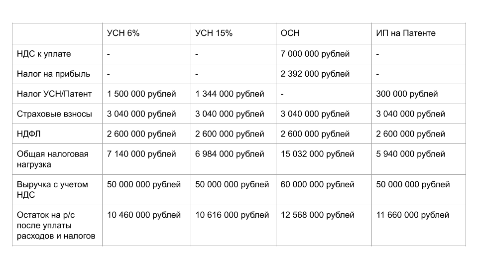 Сравнение налоговой нагрузки IT компании на различных системах налогообложения.