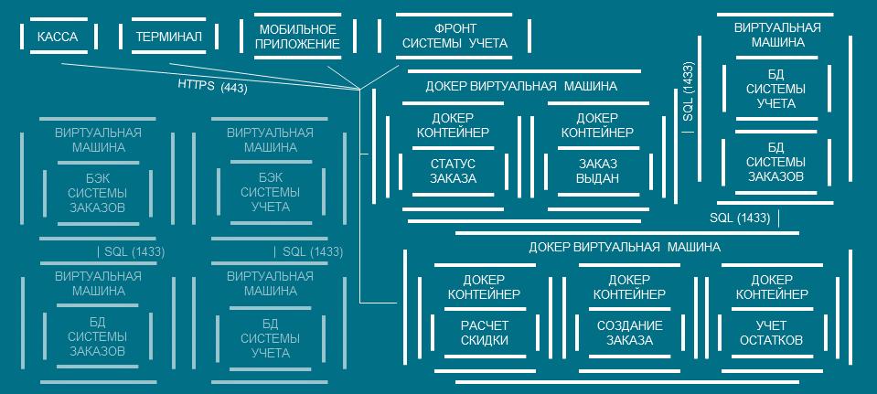Архитектура ПОСЛЕ (МИКРОСЕРВИСЫ)