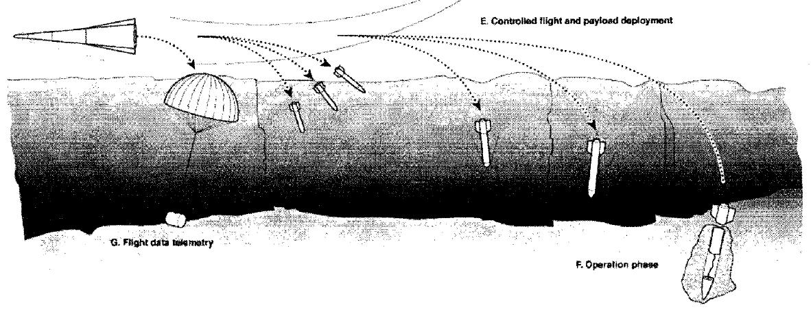 Принципиальная схема миссии AEOLUS. С борта активно маневрирующего планера на всем протяжении полета сбрасываются метеостанции и мини-роверы