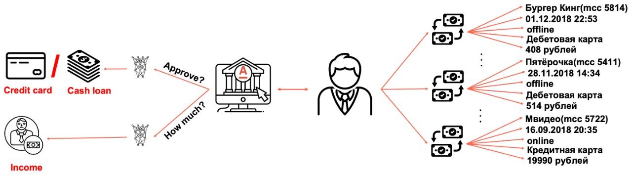 Нейросетевой подход к моделированию карточных транзакций