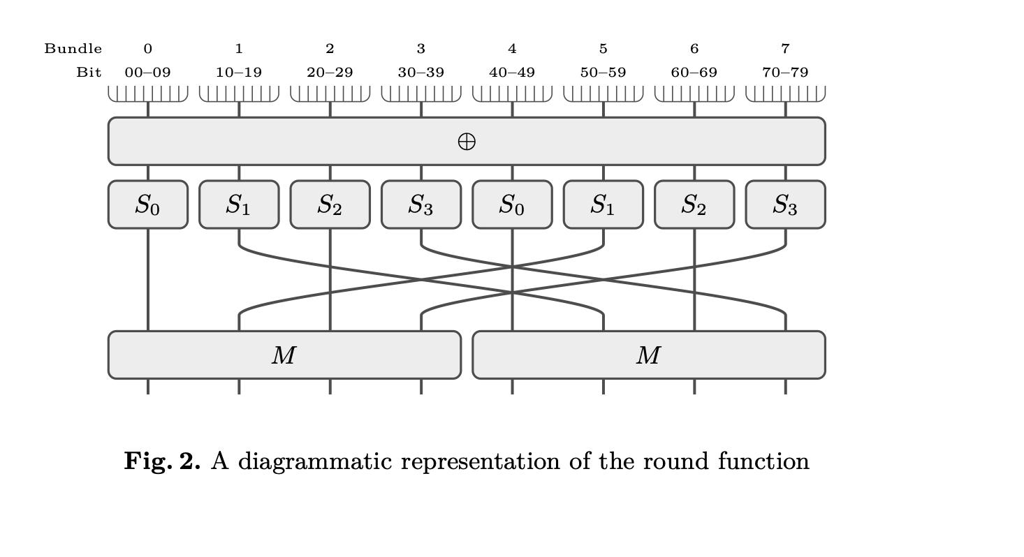 Так выглядит один раунд алгоритма шифрования