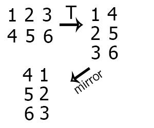 Пошаговое выполнение алгоритма