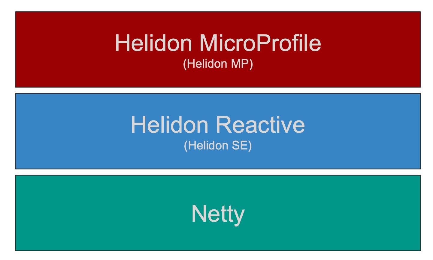 Архитектура Helidon