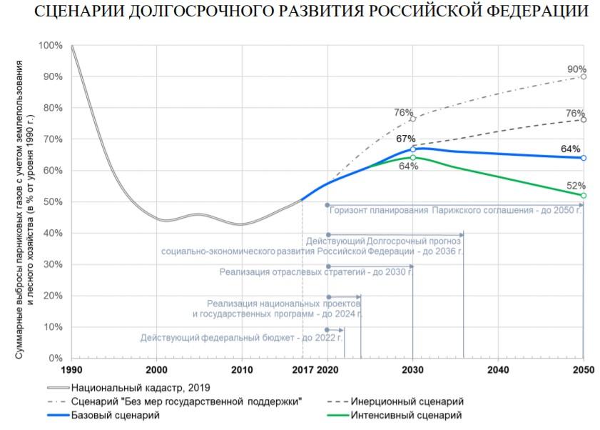 Глобальное потепление в России. Что делать и кто виноват?