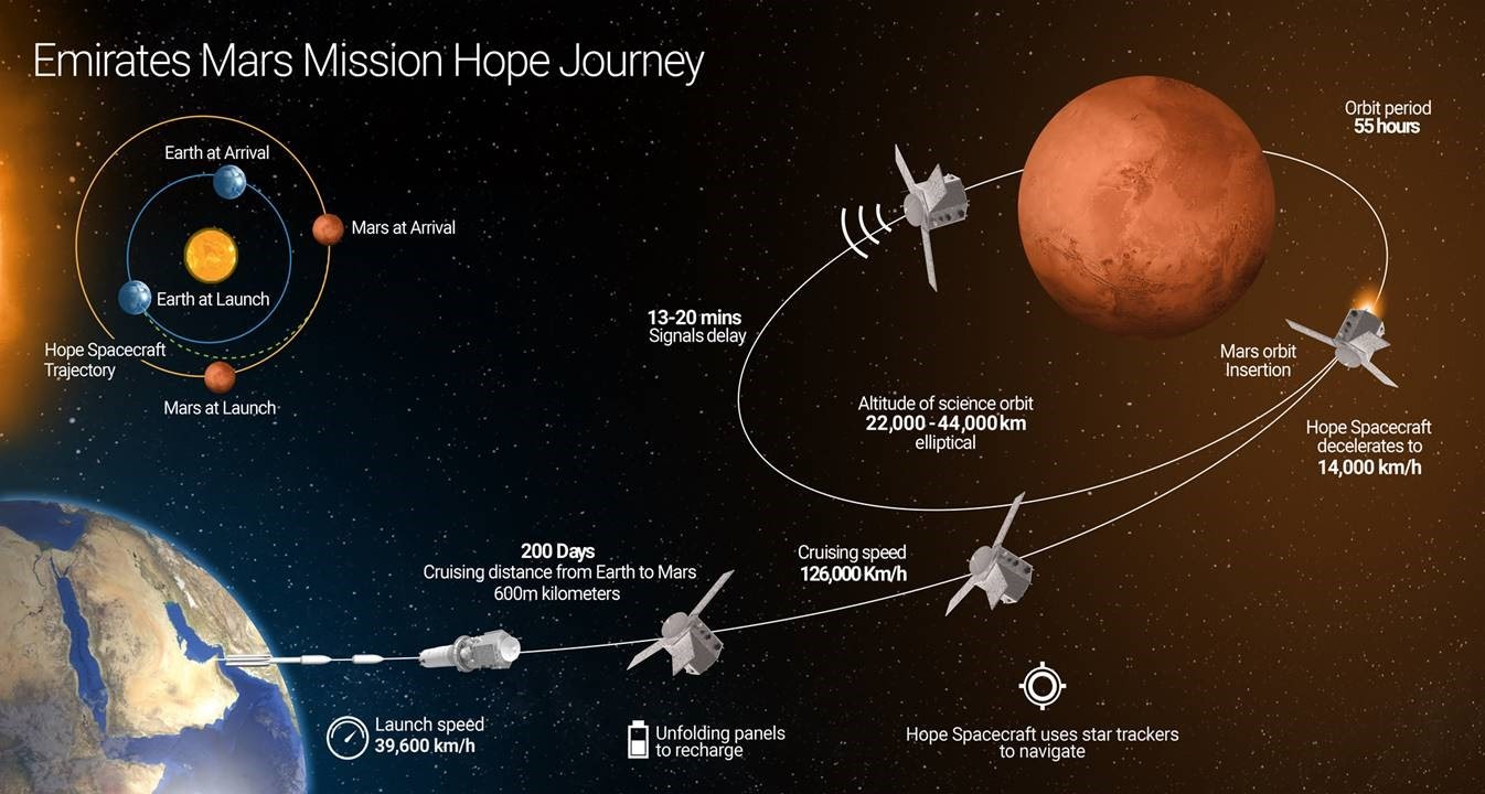 Схематичный план выхода на орбиту Марса станции Аль-Амаль. Источник