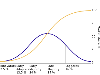 The diffusion of innovations according to Rogers. (From Wikipedia)