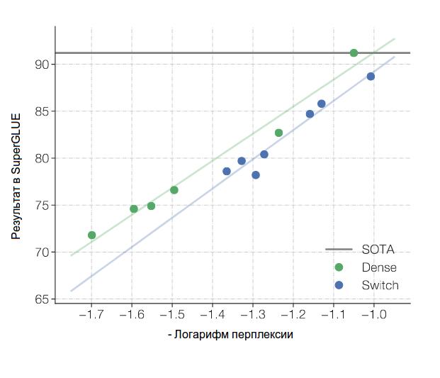 Рисунок 2. Сравнение результатов Switch моделей с монолитными (Dense) моделями