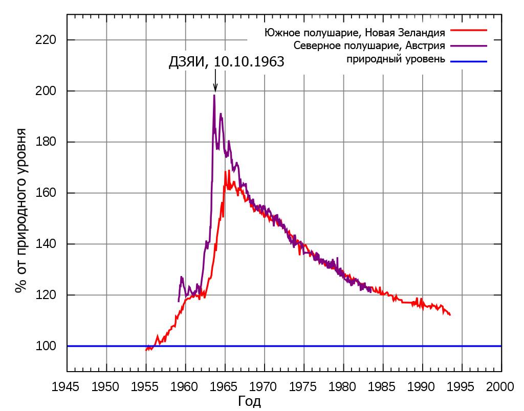 Доля изотопа углерод-14 в атмосфере после ядерных испытаний. Инфографика переведена автором. Источник - Википедия.