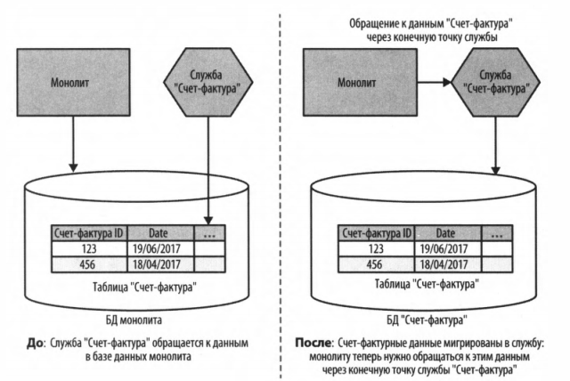 Рис. 5 - Наша новая служба «Счет-фактура» берет на себя владение соответствующими данными