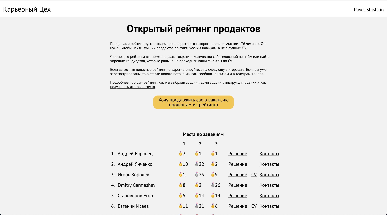 Рейтинг продактов
