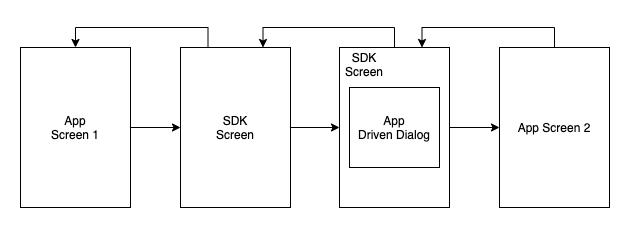 Желаемый стек экранов приложения и SDK