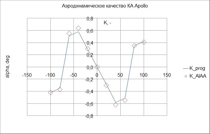 Линия - модельный расчет, сквозные точки - данные из статьи AIAA