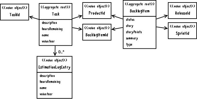 Рис. 2. BacklogItem и Task как отдельные агрегаты