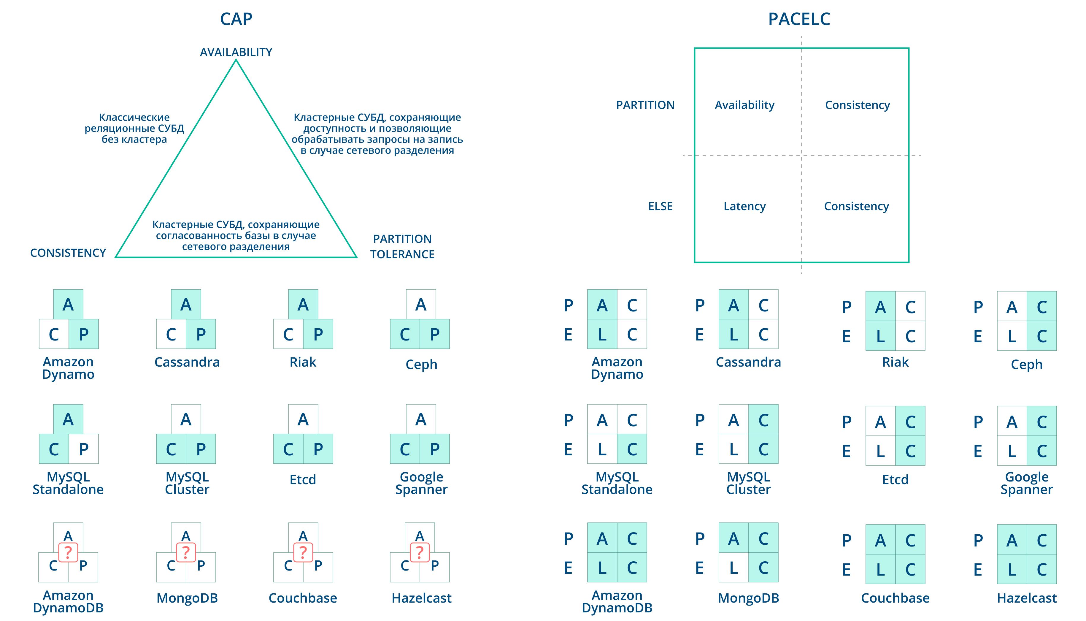 Классификации СУБД, основанные на CAP- и PACELC-теоремах. Некоторые кластерные СУБД поддерживают разные конфигурации и режимы работы, из-за чего их нельзя однозначно отнести к одному из классов, предлагаемых CAP-теоремой.