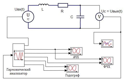 Рисунок 3.5.18. Частотный анализ электрического контура